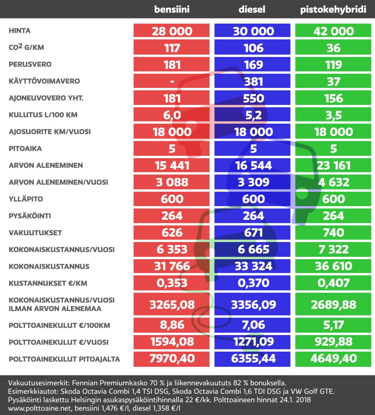 20000-30000 maksavan auton kustannukset.