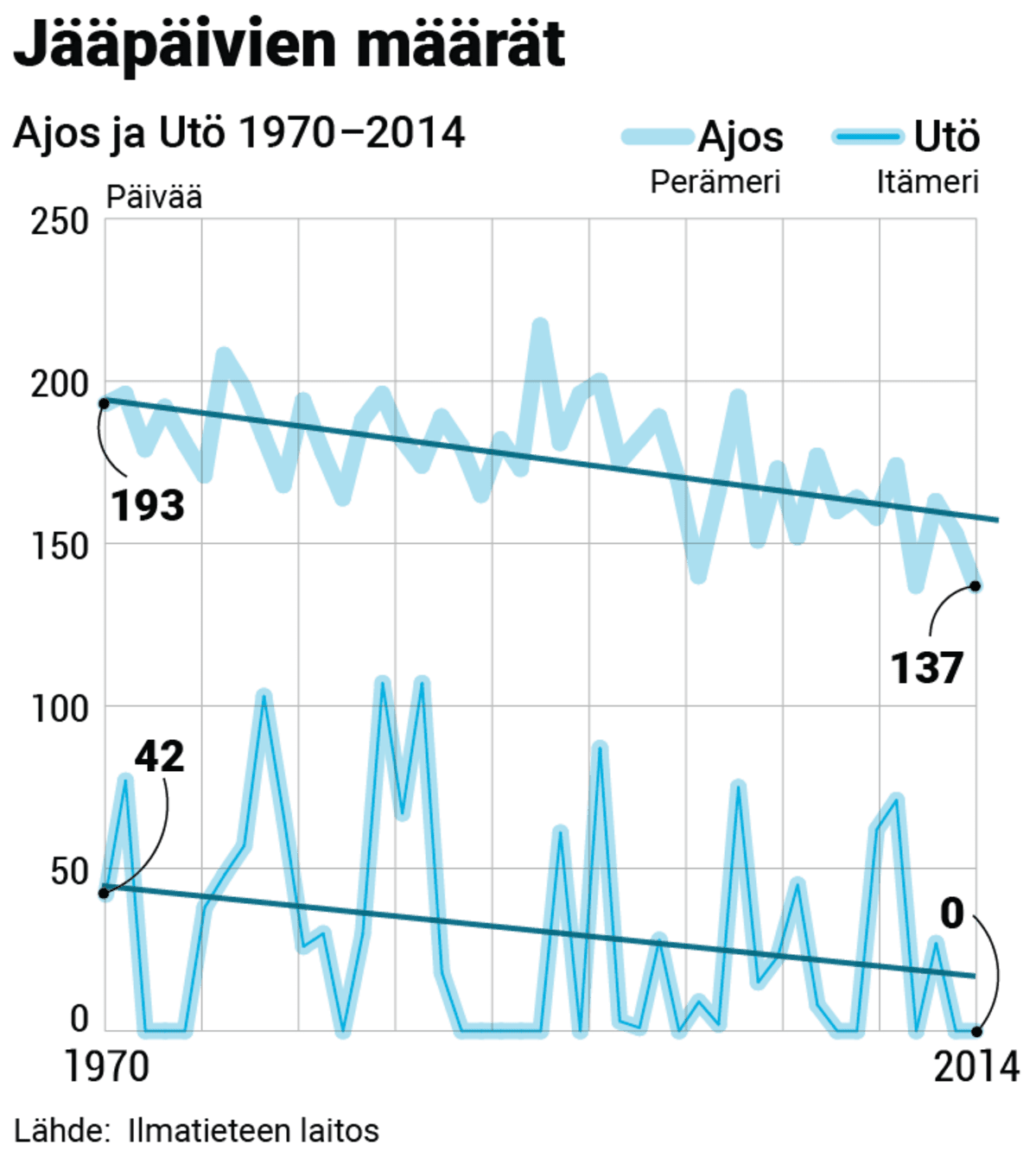 Grafiikka jossa esitetään jääpäivien määrät Ajoksessa ja Utössä.