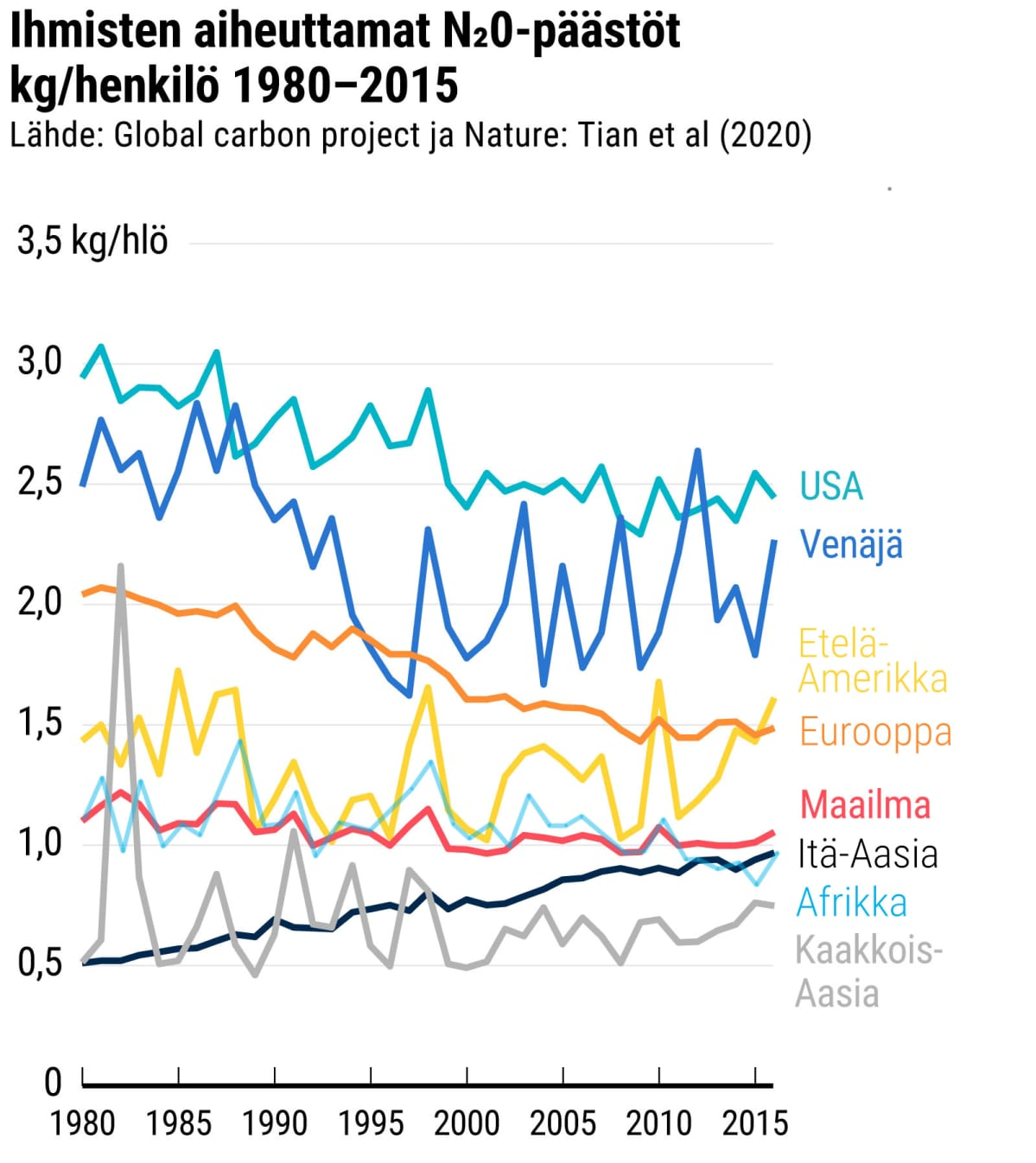 Ihmisten aiheuttamat N20-päästöt kg/henkilö 1980-2016