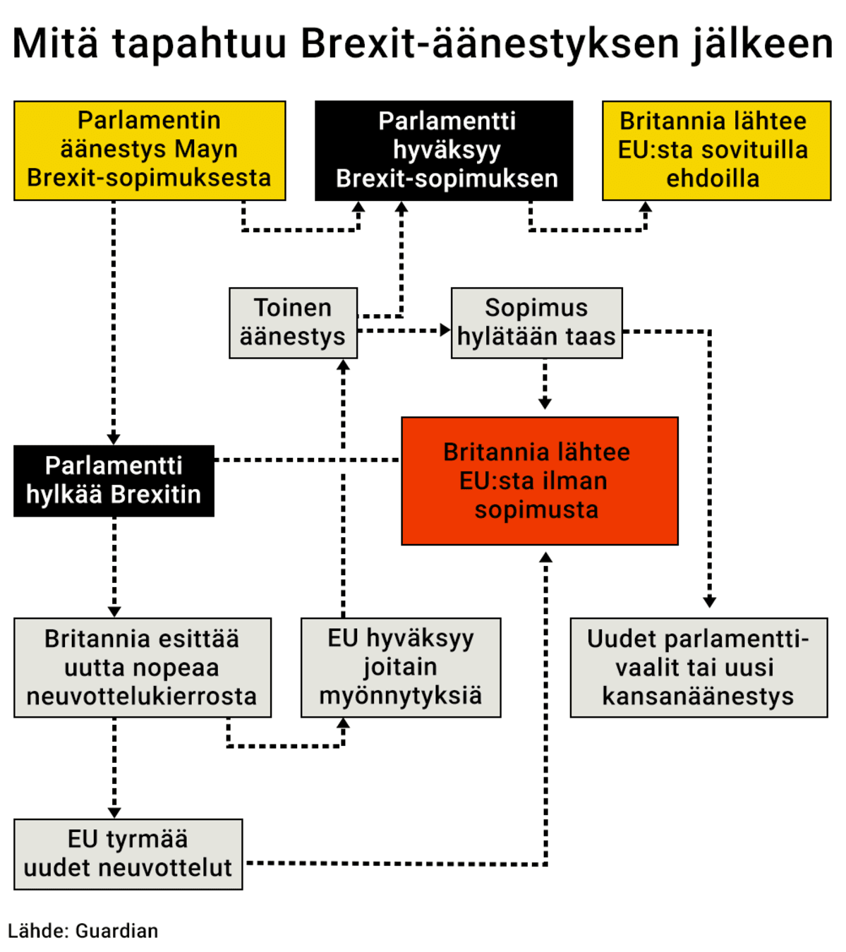 grafiikka  kaavio