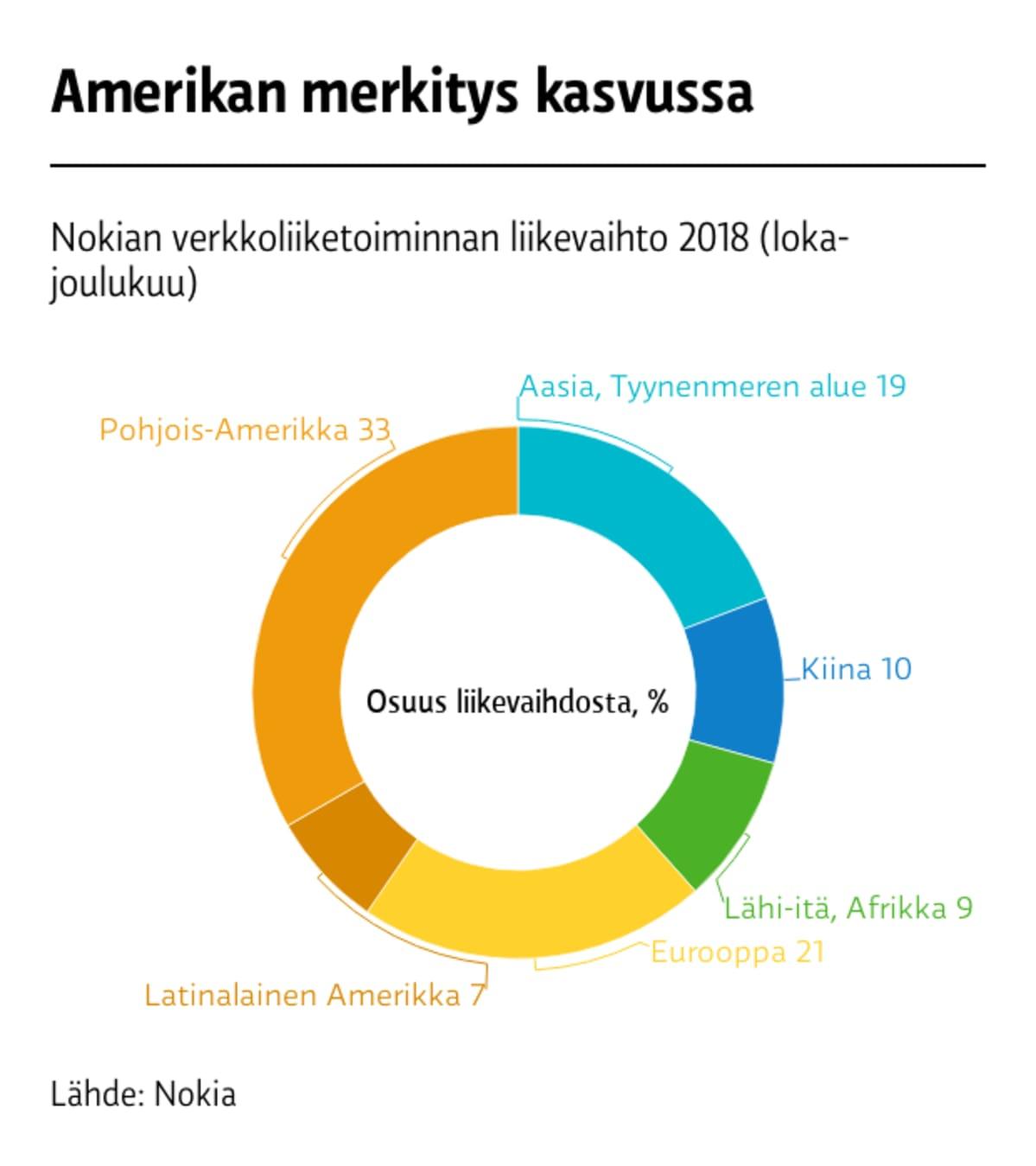 Nokian liikevaihto alueittain