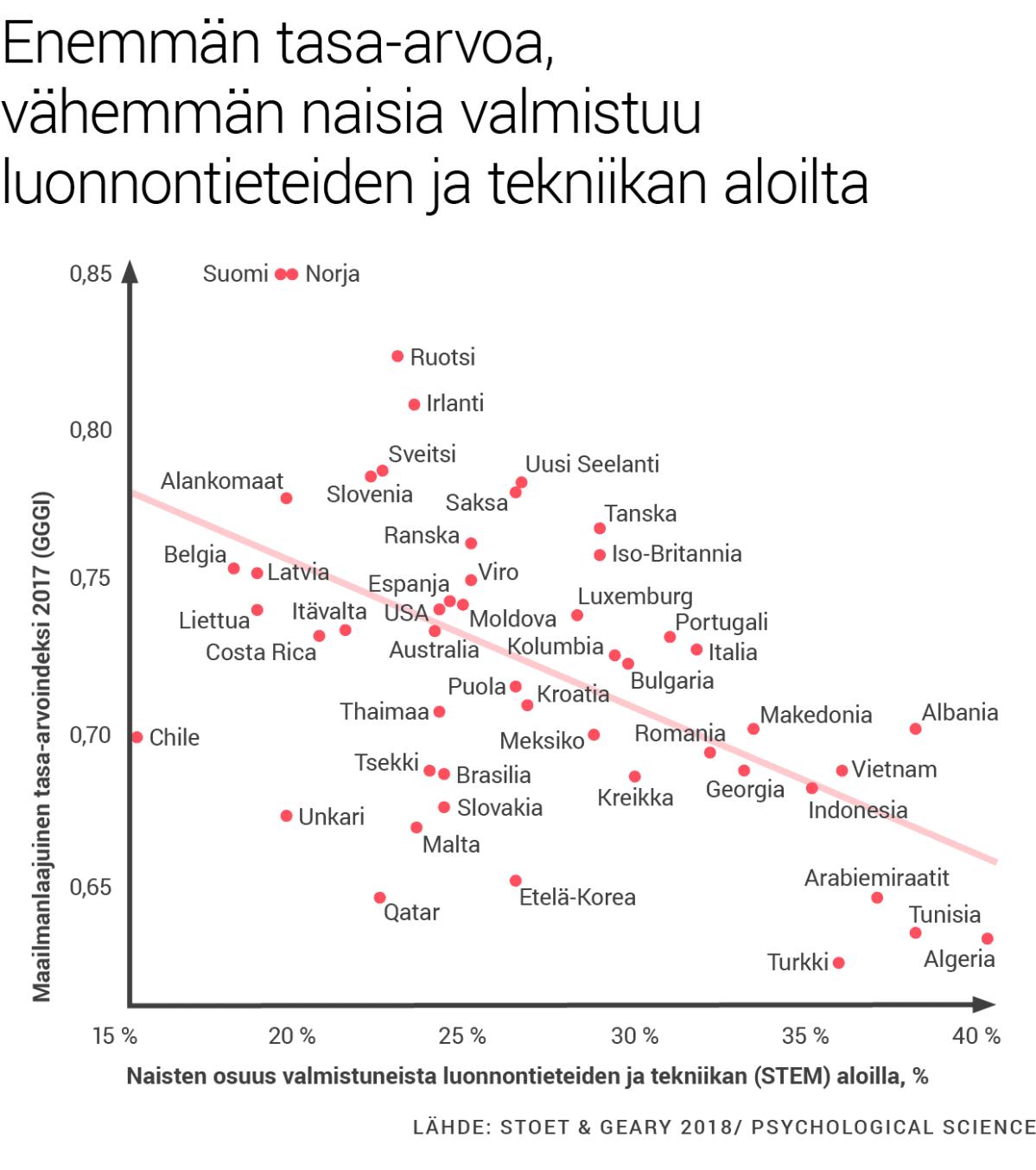 Enemmän tasa-arvoa, vähemmän naisia valmistuu luonnontieteiden ja tekniikan aloilta.