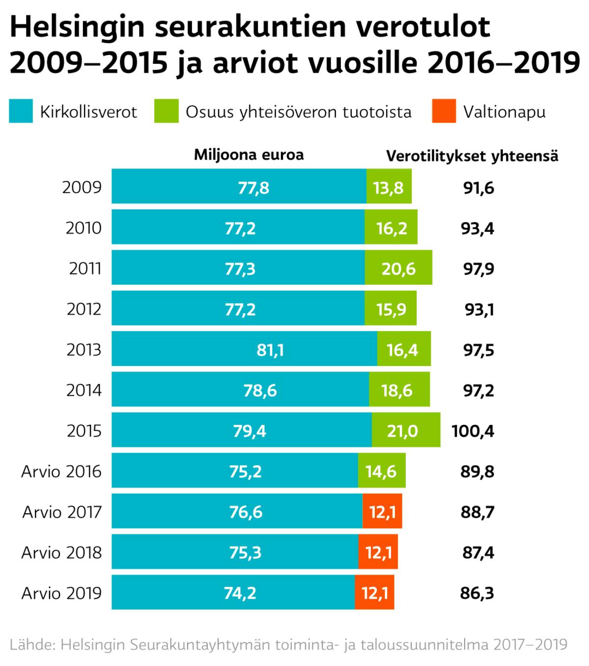 Helsingin seurakuntien verotulot vuosina 2009–2015 ja arviot vuosille 2016–2019.