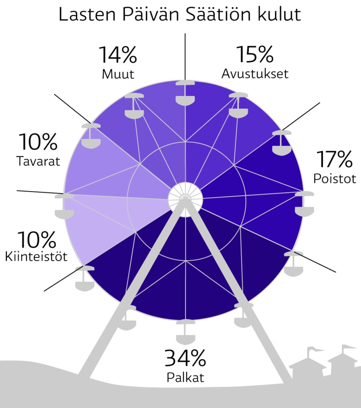 Grafiikassa Lasten Päivän Säätiön kulujen jakautuminen vuosittain: Palkat 34. prosenttia, poistot 17, avustukset 15, muut 14, tavarat 10 ja kiinteistöt 10.