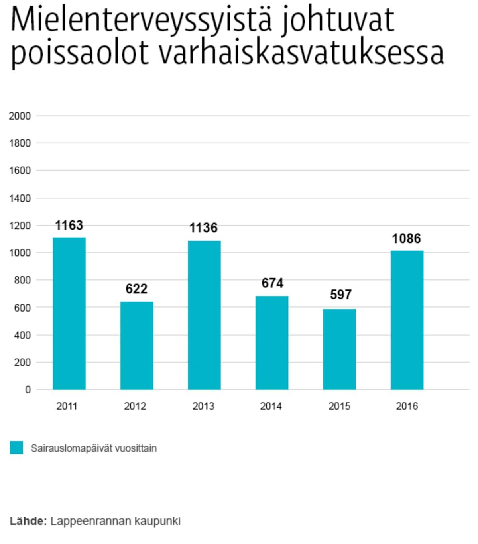 Tilasto Lappeenrannan varhaiskasvatuksen sairauslomista
