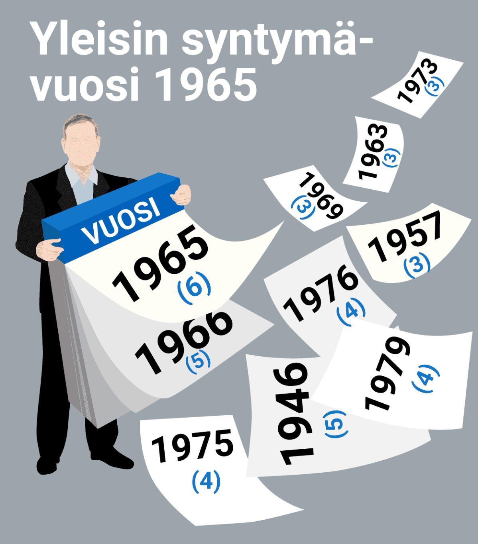Yleisin syntymävuosi on 1965