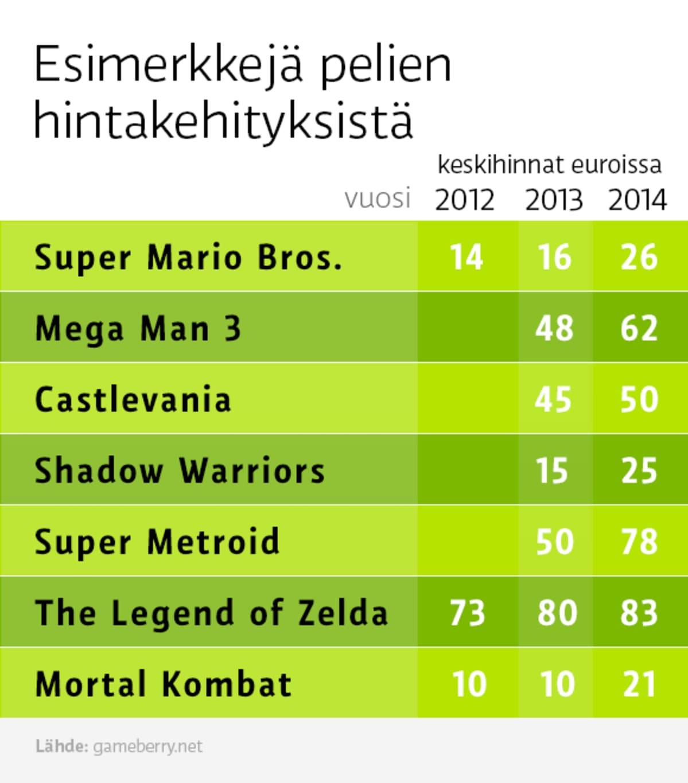 Grafiikka pelien hintakehityksestä, joissa mainitaan seitsemän retropeliä. Korkeimmat hinnat ovat pelillä The Legend of Zelda.