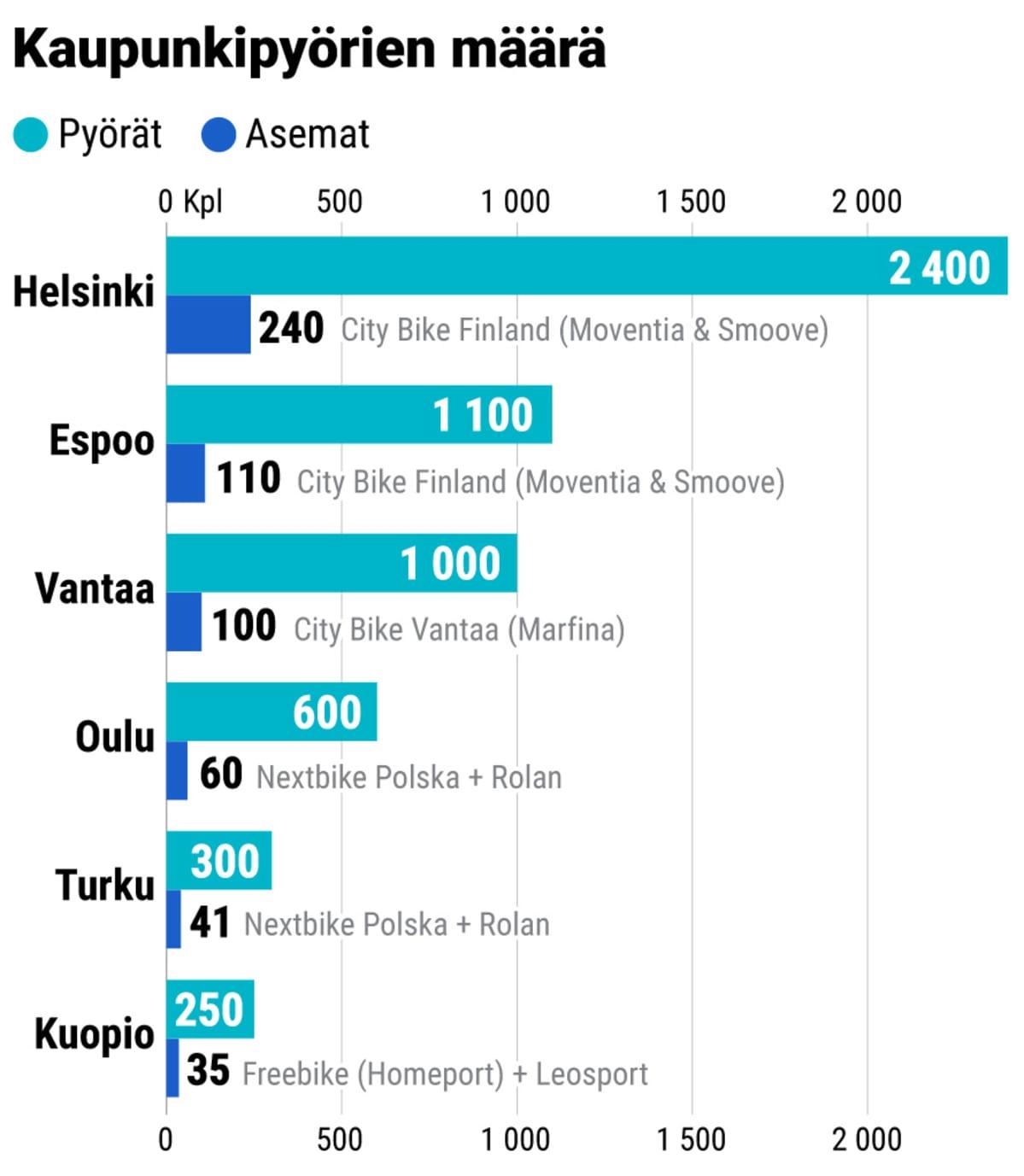 Kaupunkipyörien määrät eri kaupungeissa. Grafiikka.
