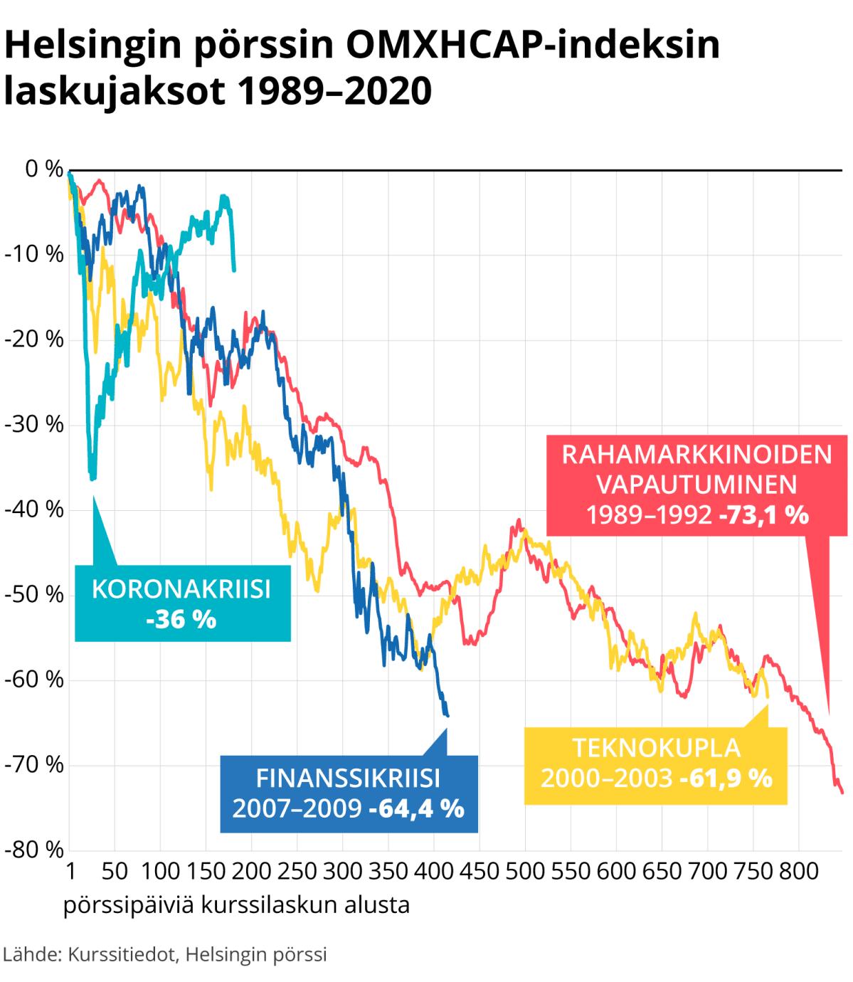 Helsingin pörssin OMXHCAP-indeksin laskujaksot 1989–2020