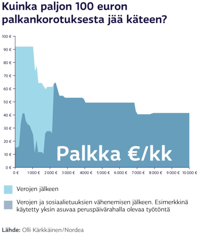 KKuinka paljon 100 euron palkankorotuksesta jää käteen?