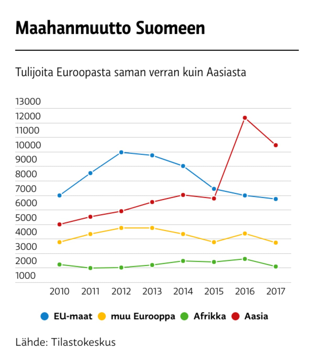 Maahanmuutto Suomeen