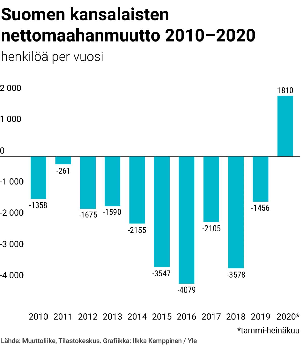 Suomen kansalaisten nettomaahanmuutto 2010-2020
