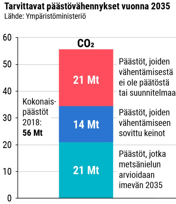 Tarvittavat päästövähennykset vuonna 2035 -taulukko