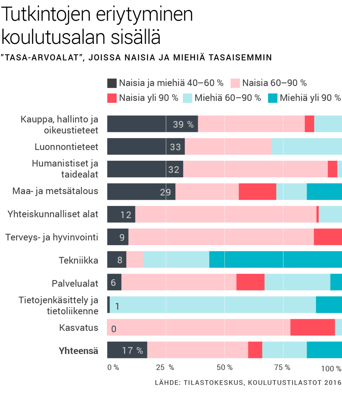 Tutkintojen eriytyminen koulutusalan sisällä. Tasa-arvoalat, joissa naisia ja miehiä tasaisemmin.