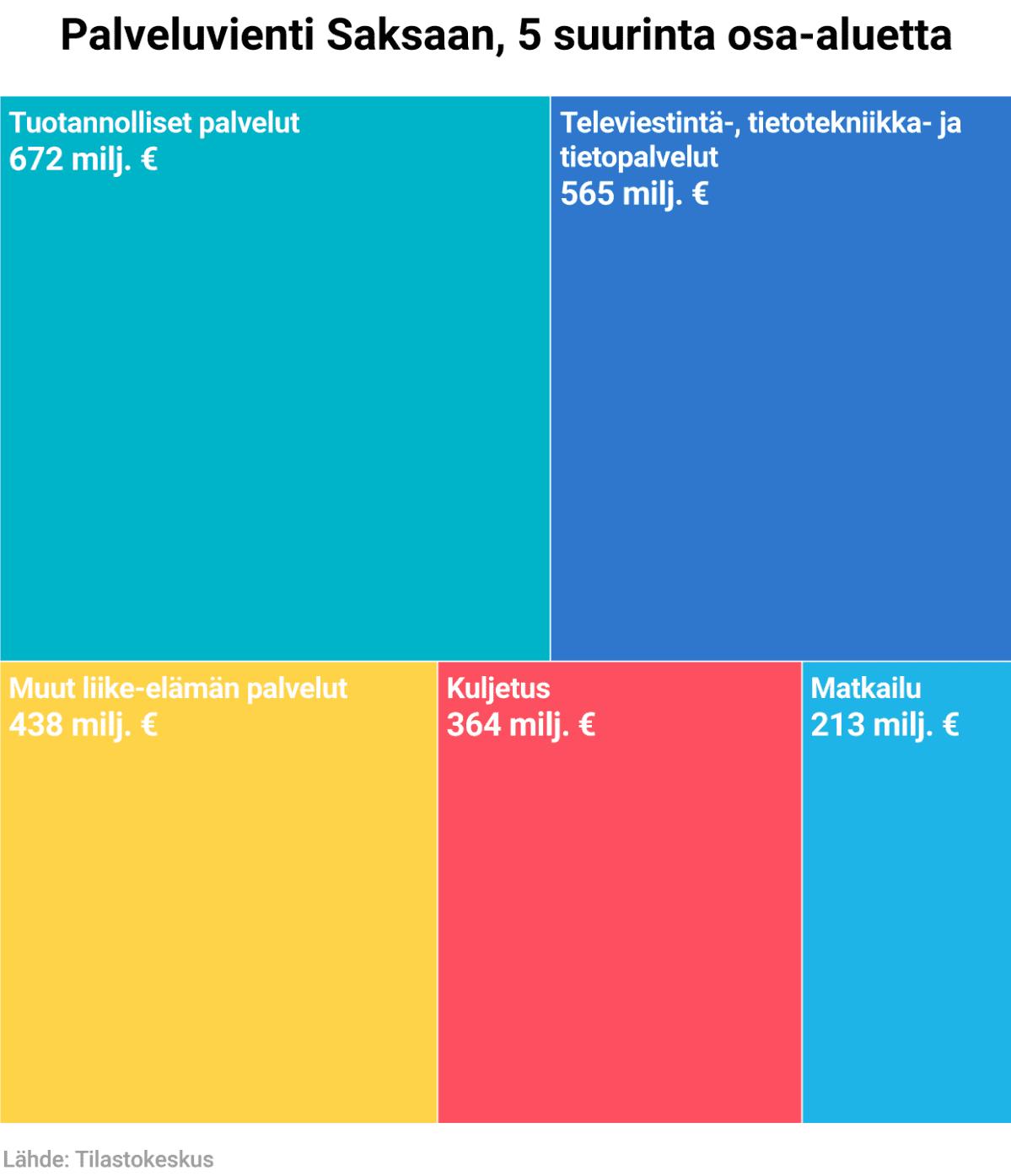 Palveluvienti Saksaan, 5 suurinta osa-aluetta