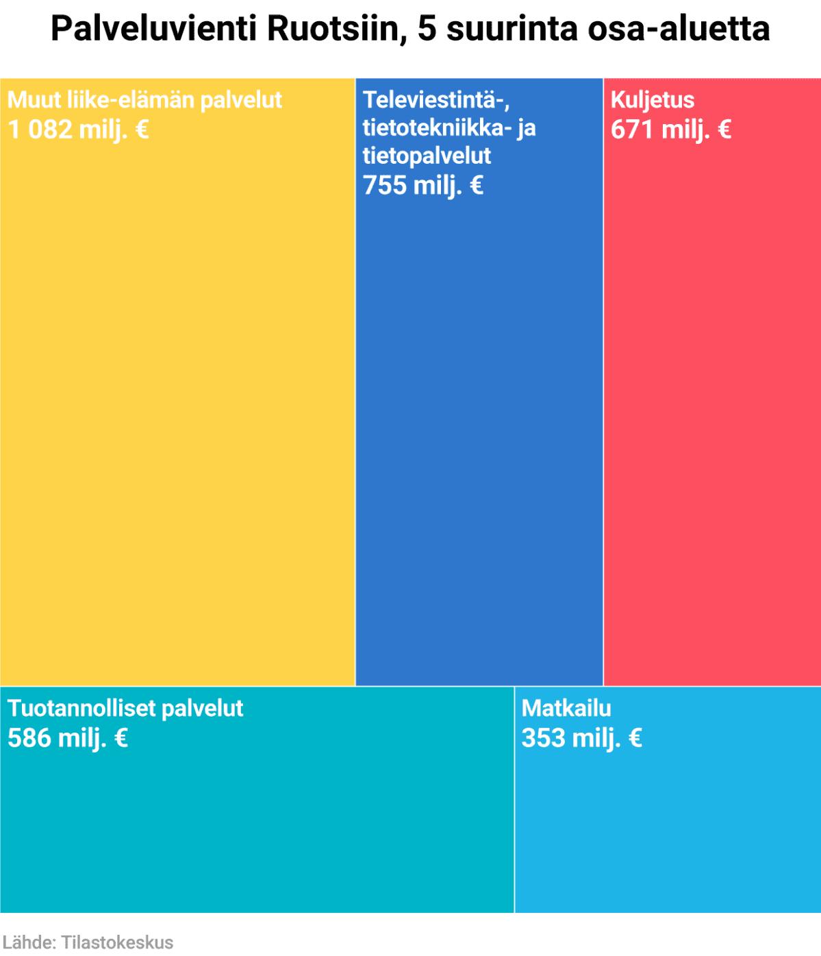 Palveluvienti Ruotsiin, 5 suurinta osa-aluetta