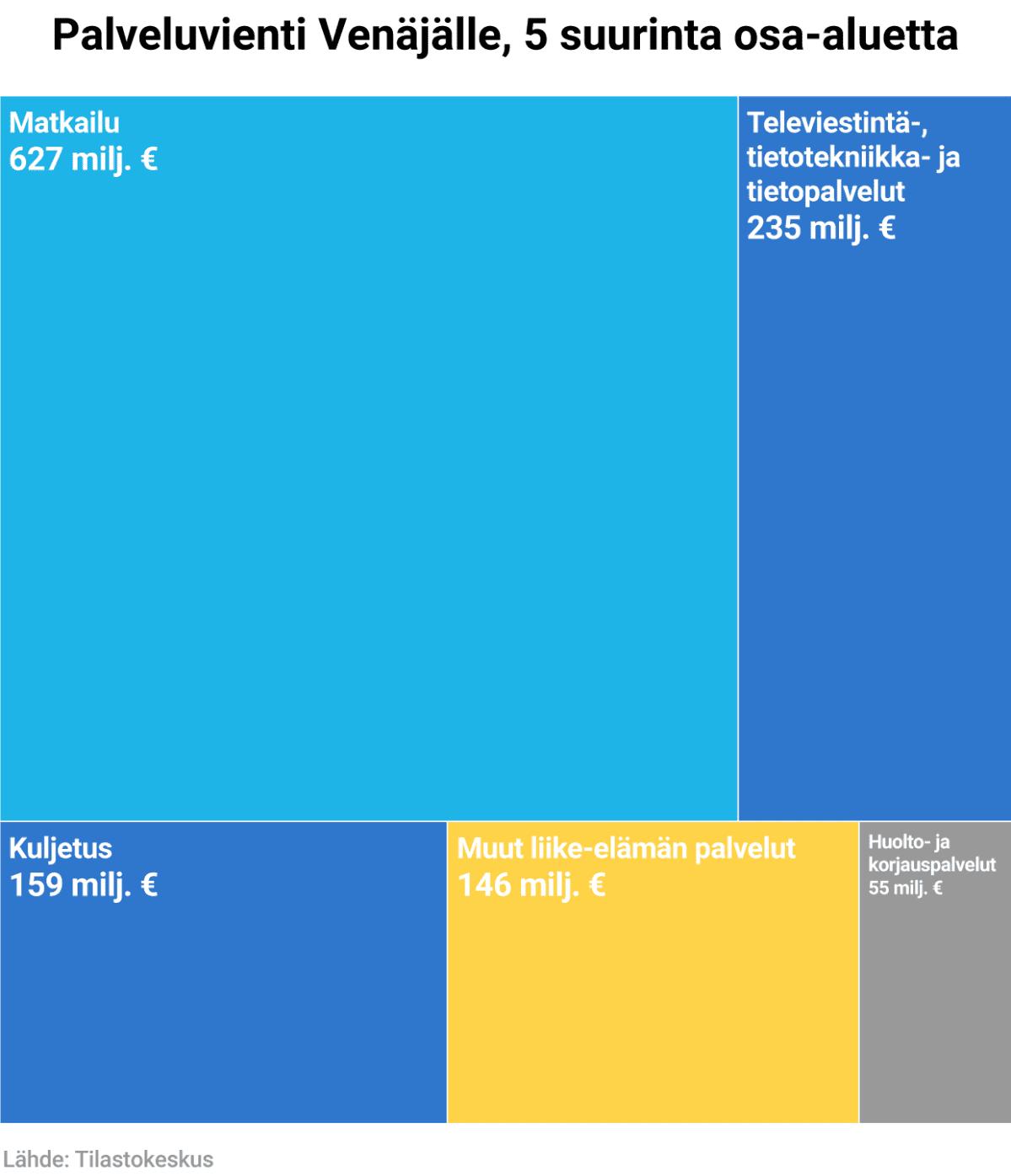 Palveluvienti Venäjälle, 5 suurinta osa-aluetta