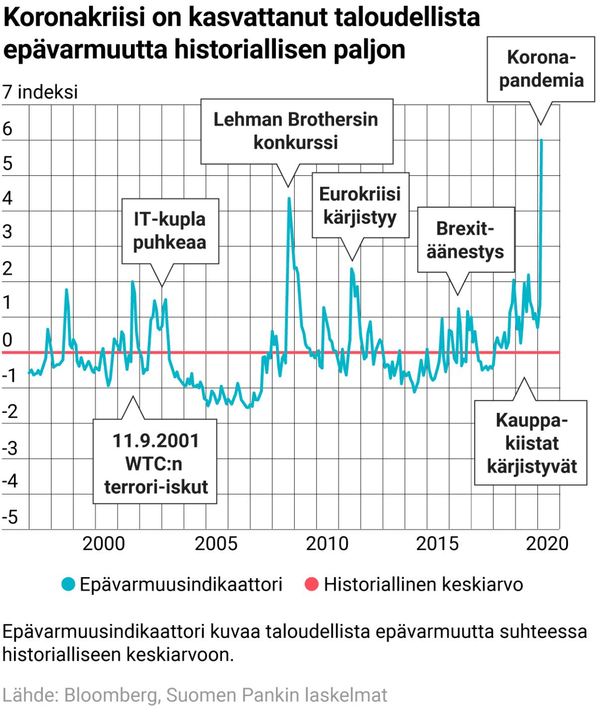 Koronakriisi on kasvattanut taloudellista epävarmuutta historiallisen paljon