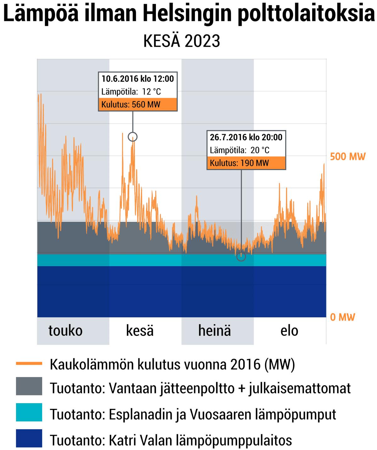 Kaukolämpöä ilman polttamista 2023