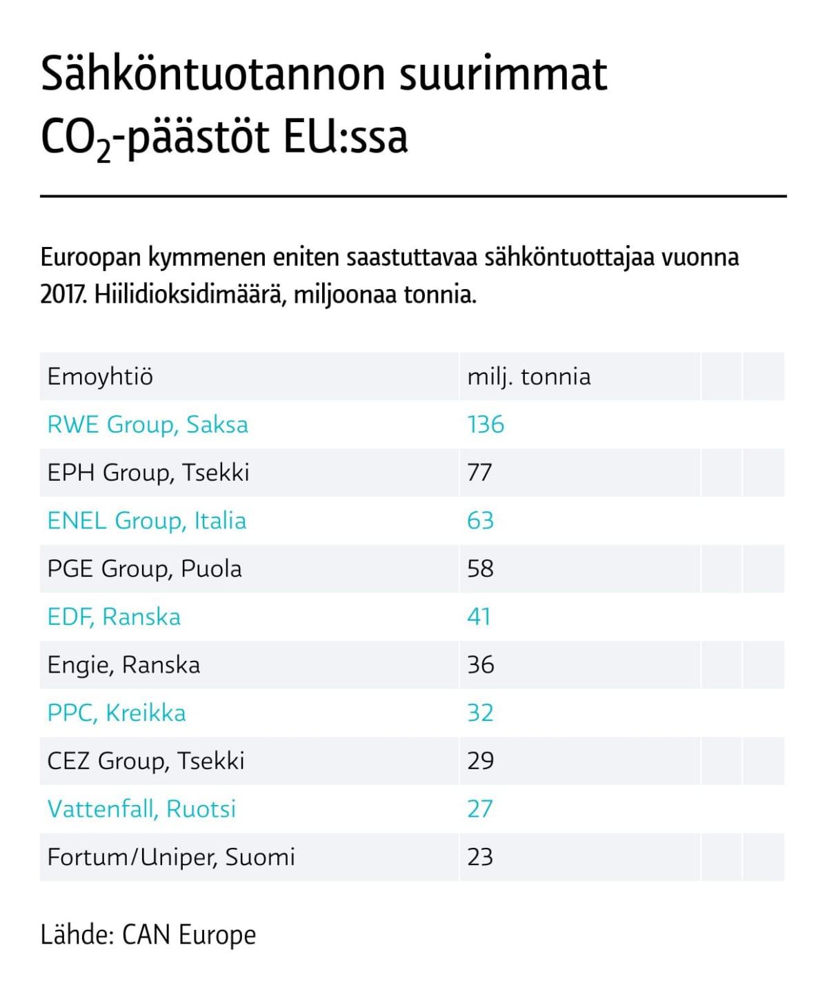Sähköntuotannon suurimmat päästöt