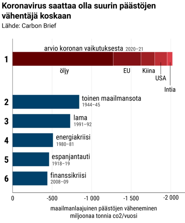 Koronavirus saattaa olla suurin päästöjen vähentäjä koskaan.