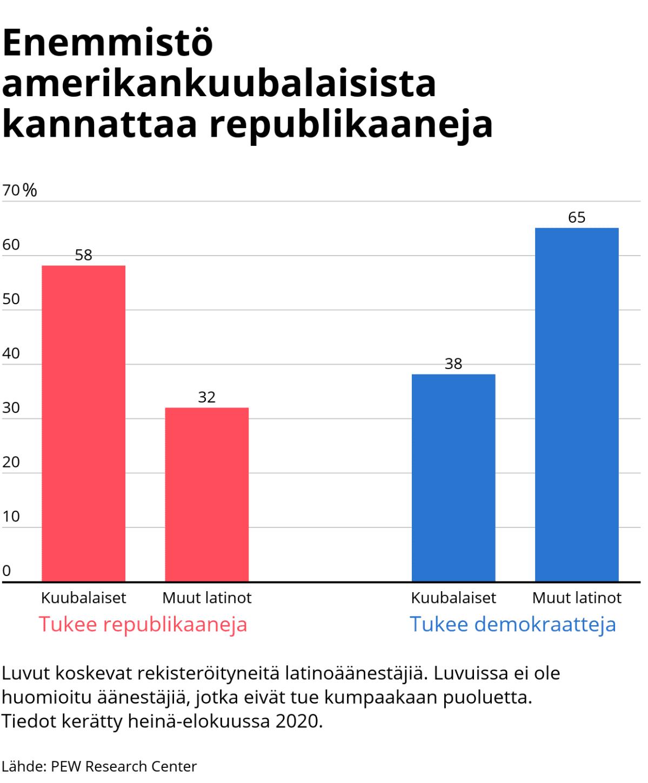 Tilastografiikka amerikankuubalaisten puoluekannatuksesta.