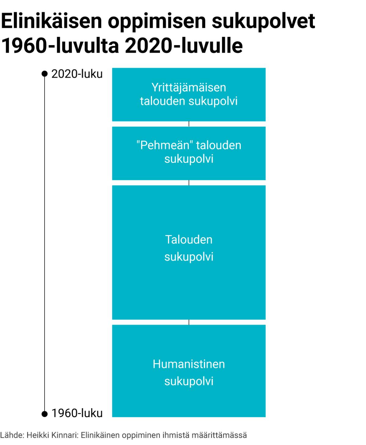 Elinikäisen oppimisen sukupolvet 1960-luvulta 2020-luvulle