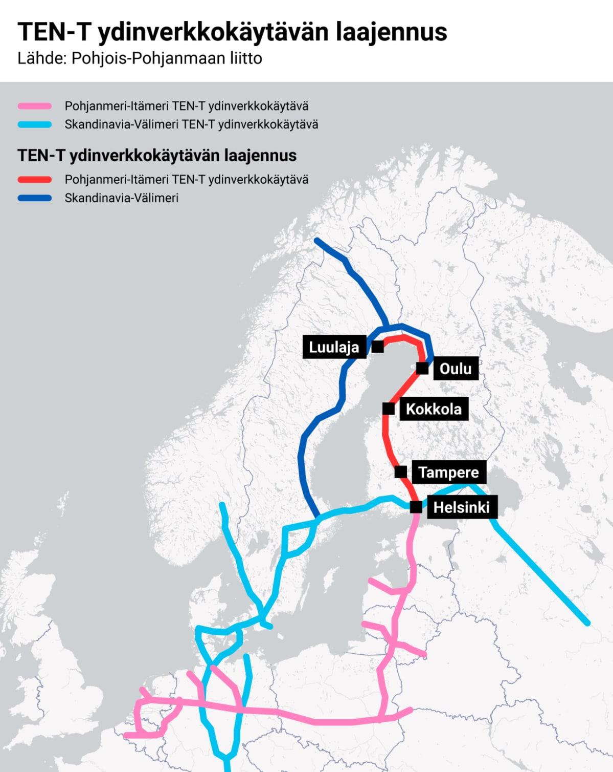 TEN-T ydinverkkokäytävän laajennus