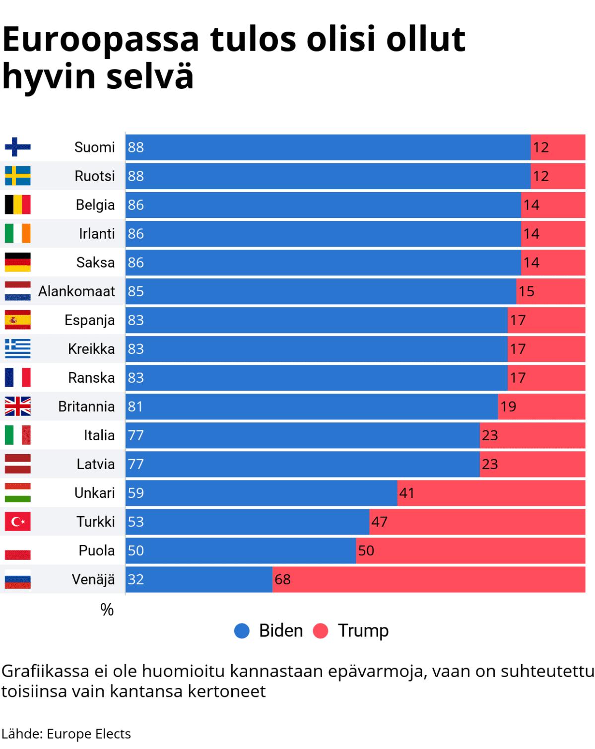 Tilastografiikka siitä, miten Euroopan maissa äänestettäisiin Yhdysvaltojen presidentinvaaleissa.