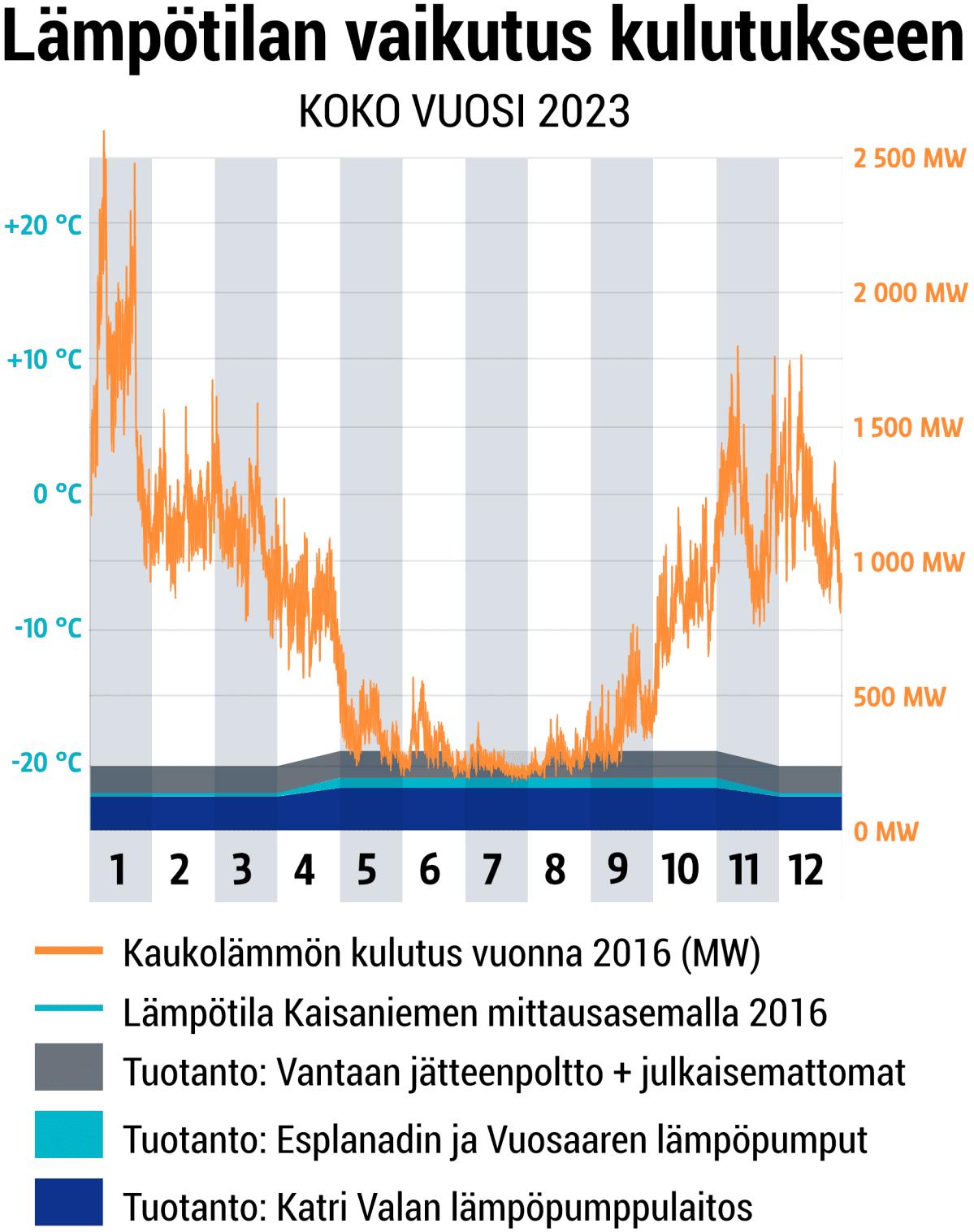 Lämpötilan vaikutus kulutukseen.