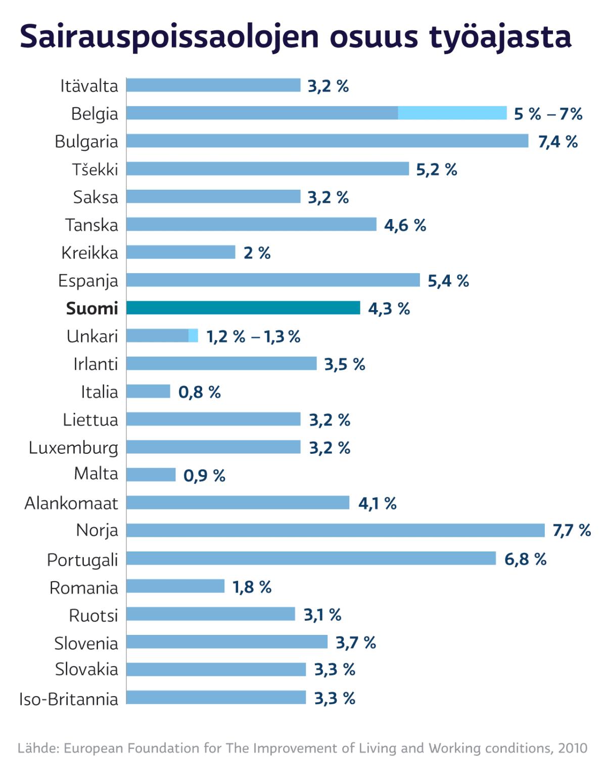 Sairaspoissaolojen osuus työajasta Euroopassa, pylväsgrafiikka