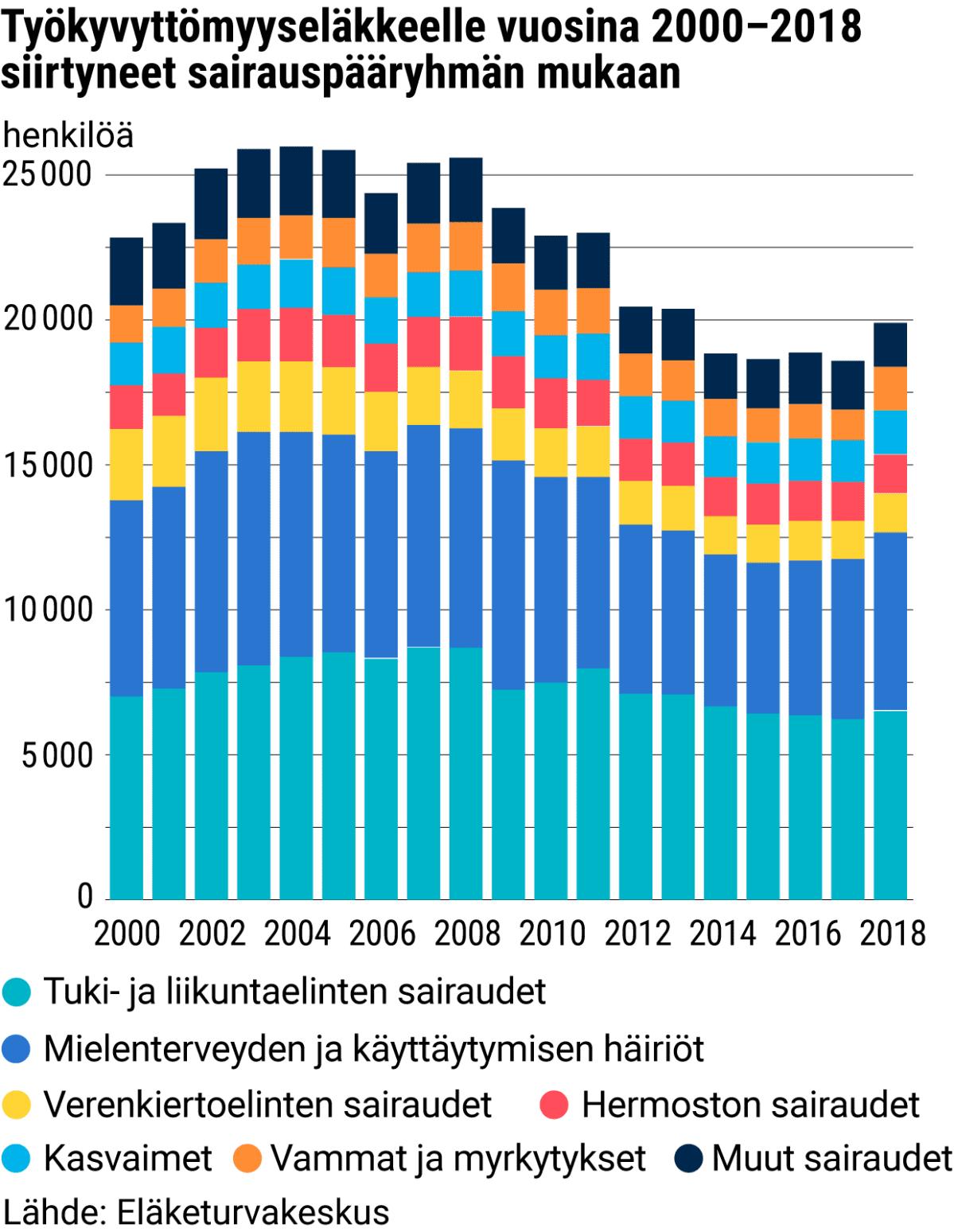 Työkyvyttömyyseläkkeelle vuosina 2000–2018 siirtyneet sairauspääryhmän mukaan