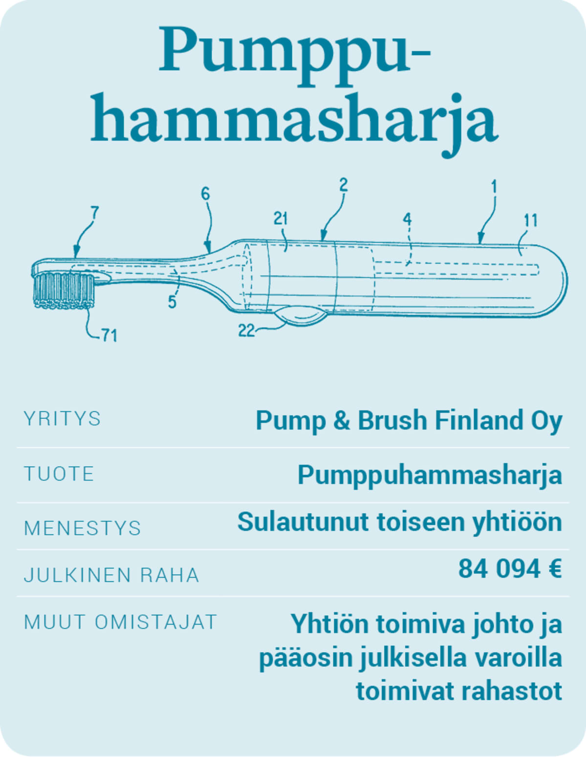 Pump & Brush Finland -pumppuhammasharja.