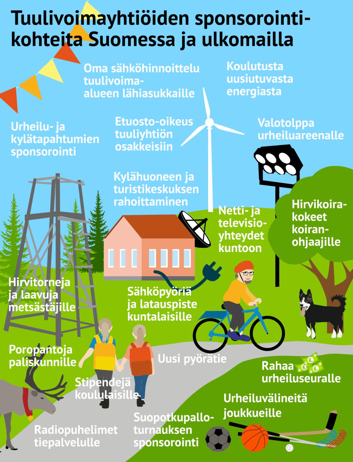 Tuulivoimayhtiöiden sponsorointikohteita Suomessa ja ulkomailla.