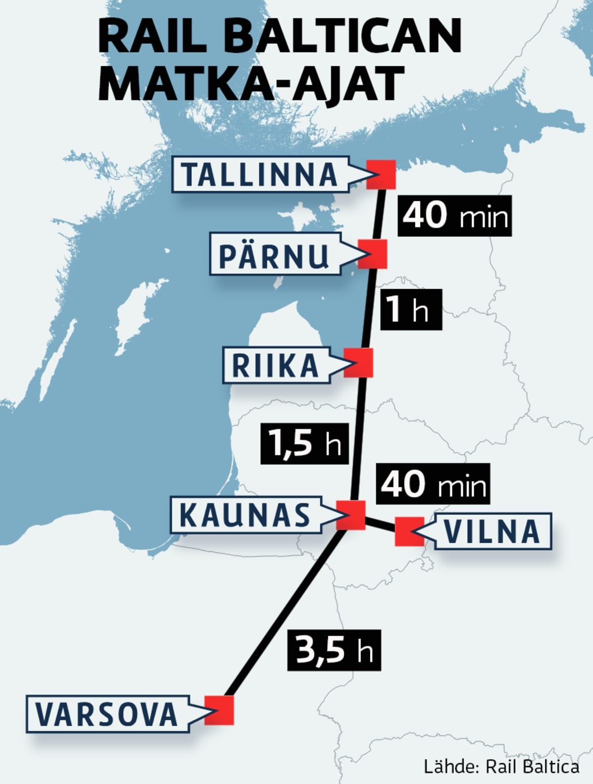 Kartta rail Balticasta