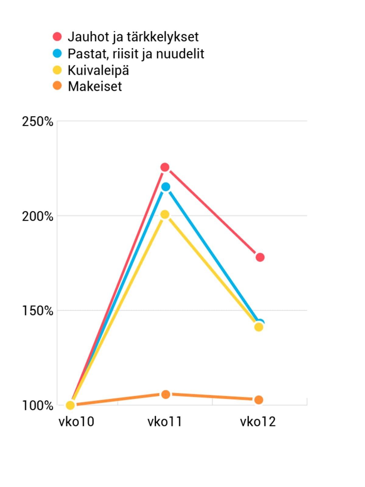 Kuivassa säilyvien elintarvikkeiden kulutus viikoilla 10-12.