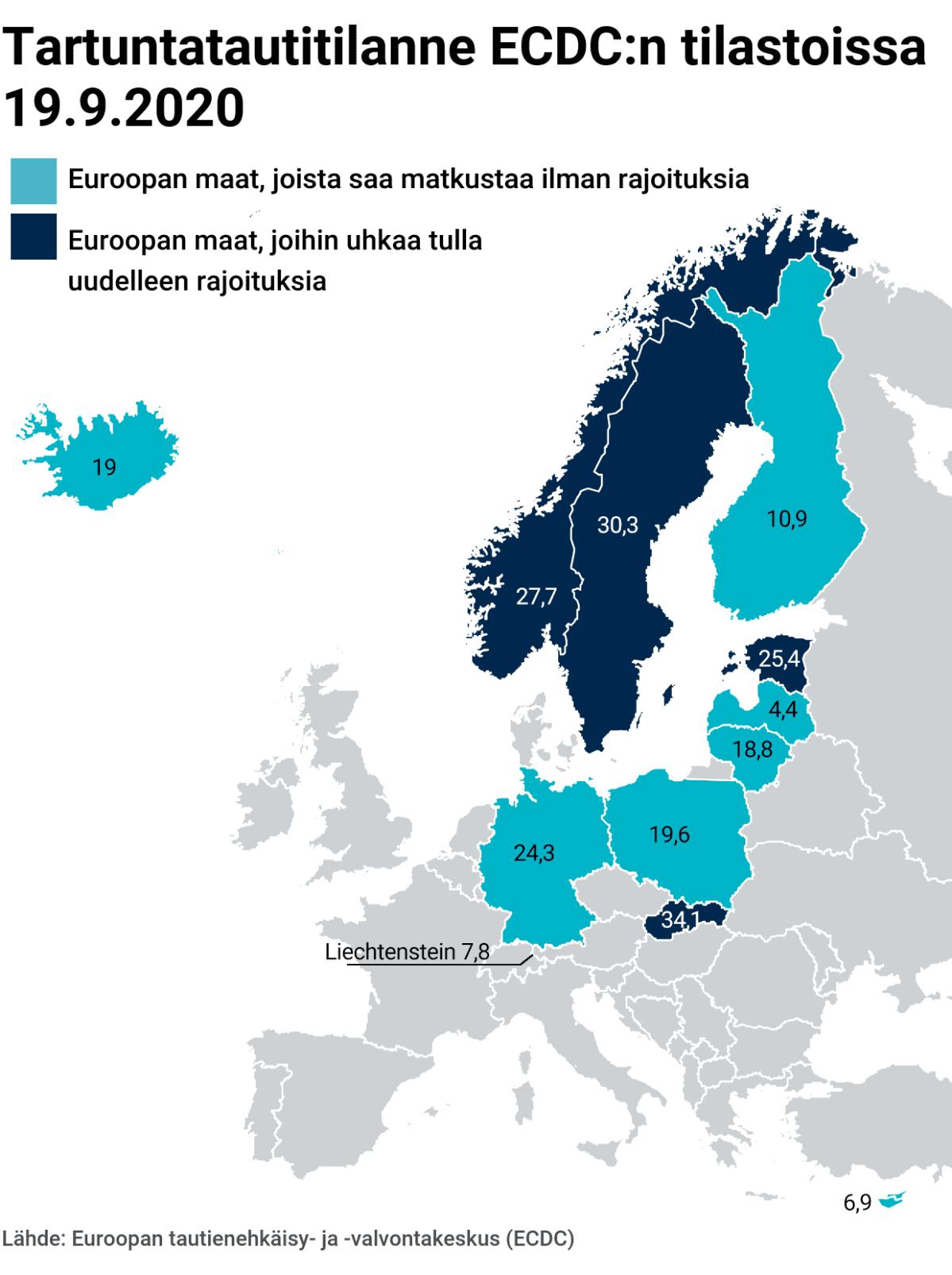 Kartta: Tartuntatautitilanne ECDC:n tilastoissa 19.9.2020  Euroopan maat, joista saa matkustaa ilman rajoituksia: Islanti 19 Saksa 24,3 Puola 19,6 Suomi 10, 9 Kypros 6,9 Liechtensteinin  7,8 Latvia 4,4 Liettua 18,8  Euroopan maat, joihin uhkaa tulla uudelleen rajoituksia: Viro 25,4   Ruotsi 30,3 Norja 27,7 Slovakia 34,1