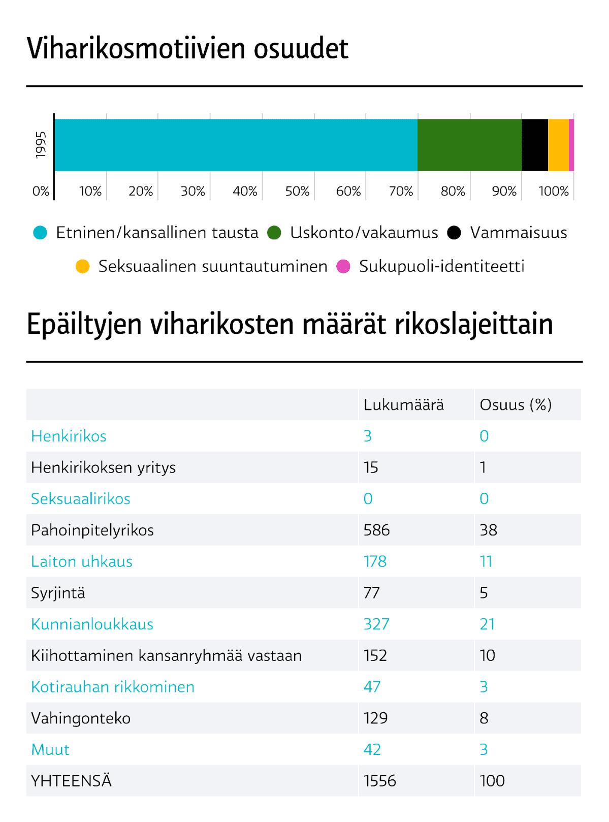 Viharikosilmoitukset 2017. Viharikosmotiivinen osuudet. Rikoslajit.