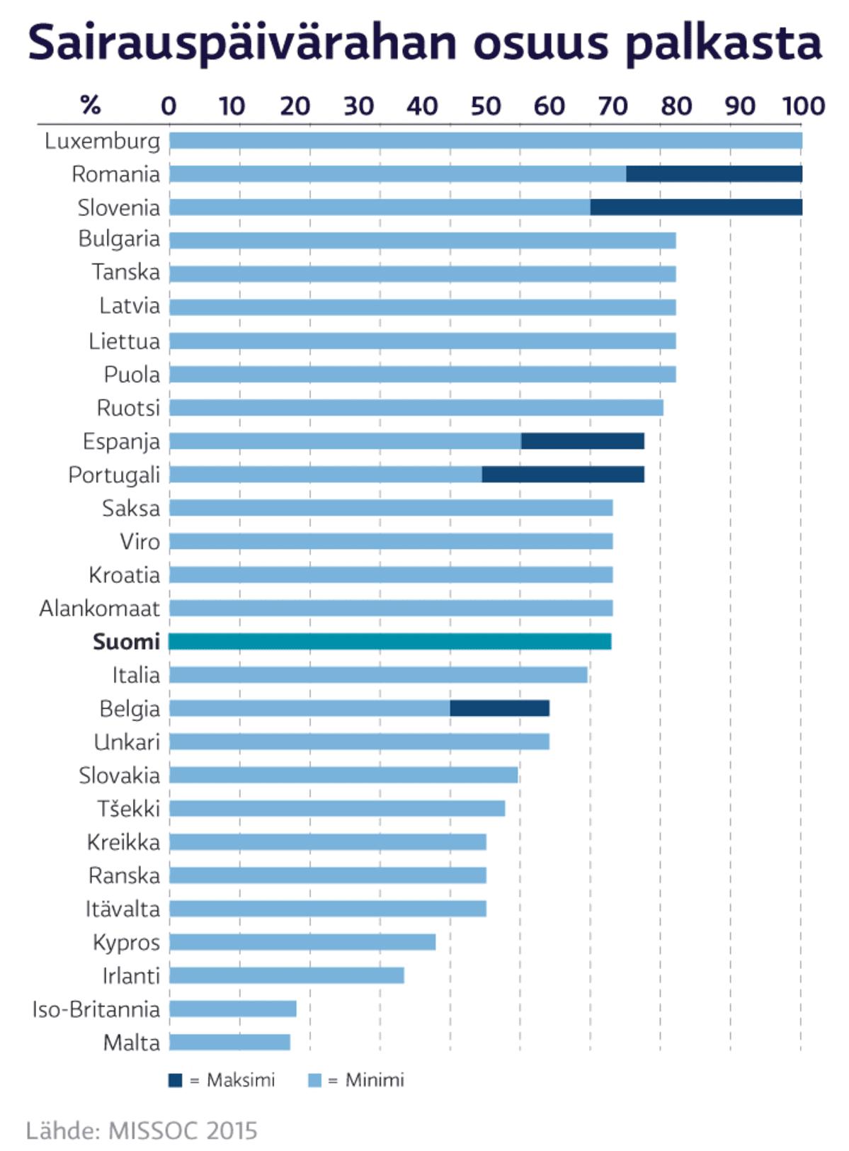 Sairauspäivärahan osuus palkasta Euroopassa, pylväsgrafiikka