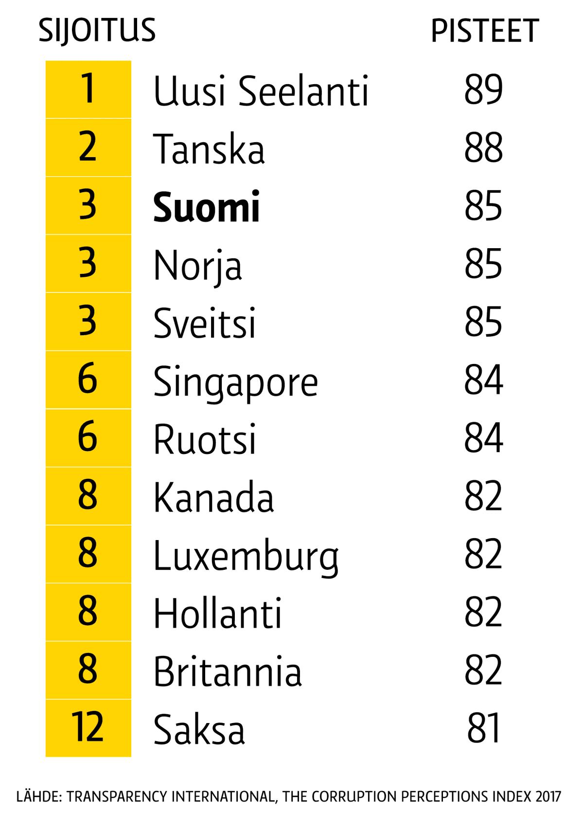Korruptiotaulukko, vähiten korruptoituneet maat