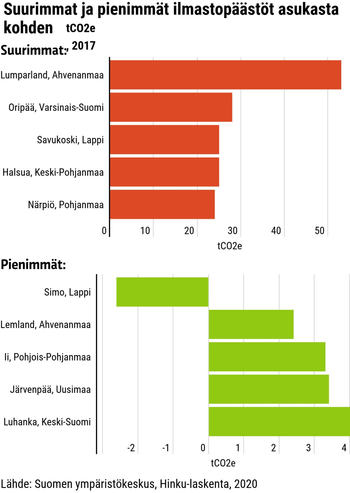 Tilastografiikka kuntien päästöistä.
