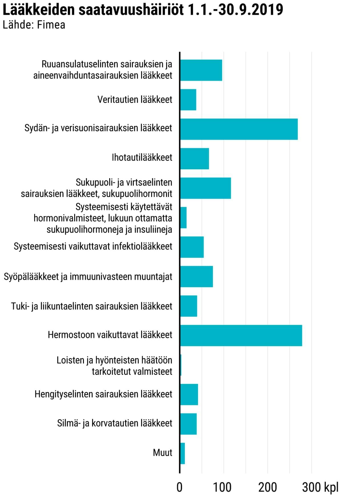 Tilastografiikka lääkkeiden saatavuushäiriöistä.
