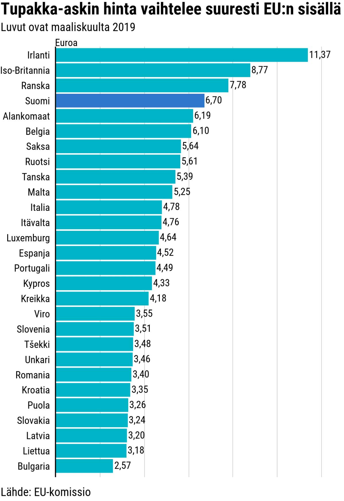 Tilastografiikka tupakka-askin hinnasta eri maissa.