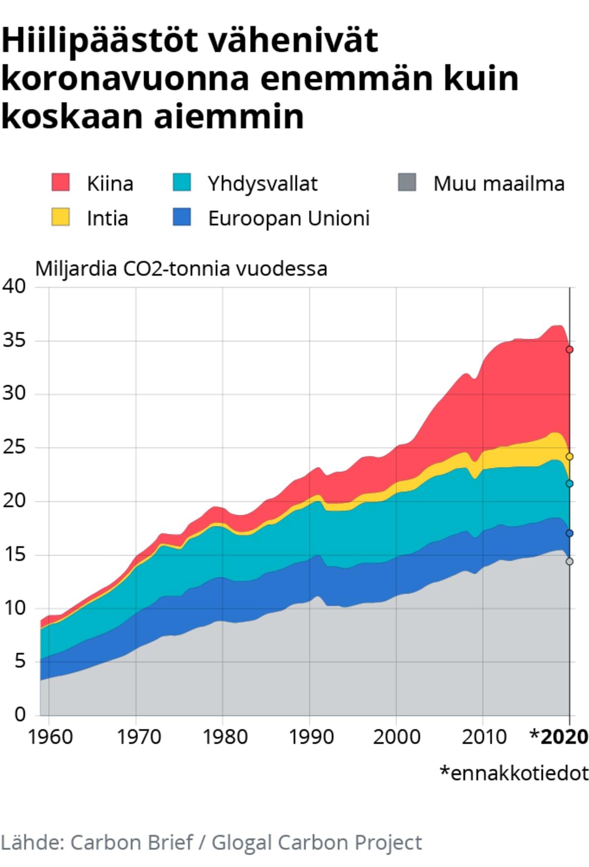 Hiilipäästöt Kiinassa, Intiassa, Yhdysvalloissa, EU:ssa ja muualla maailmassa.