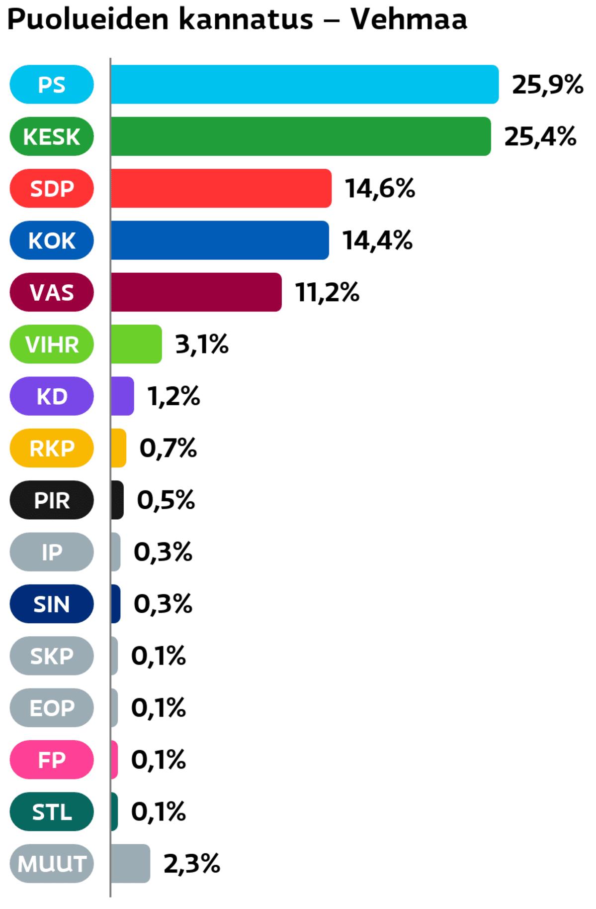 Puolueiden kannatus: Vehmaa Perussuomalaiset: 25,9 prosenttia Keskusta: 25,4 prosenttia SDP: 14,6 prosenttia Kokoomus: 14,4 prosenttia Vasemmistoliitto: 11,2 prosenttia Vihreät: 3,1 prosenttia Suomen Kristillisdemokraatit: 1,2 prosenttia RKP: 0,7 prosenttia Piraattipuolue: 0,5 prosenttia Itsenäisyyspuolue: 0,3 prosenttia Sininen tulevaisuus: 0,3 prosenttia SKP: 0,1 prosenttia Eläinoikeuspuolue: 0,1 prosenttia Feministinen puolue: 0,1 prosenttia Tähtiliike: 0,1 prosenttia Muut ryhmät: 2,3 prosenttia