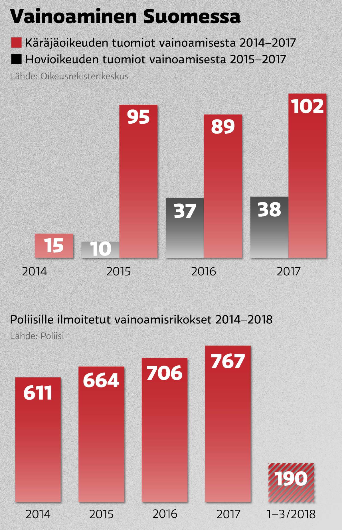 Tilastotietoa vainoamisesta