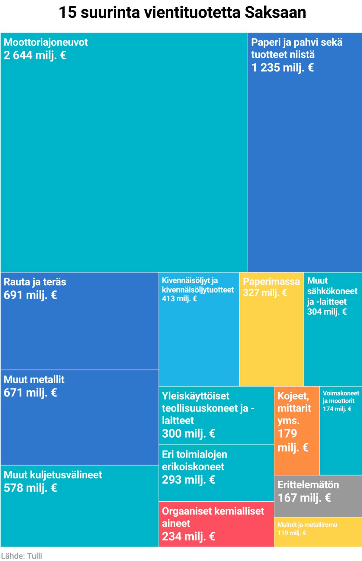 Tavaravienti Saksaan, 15 suurinta osa-aluetta