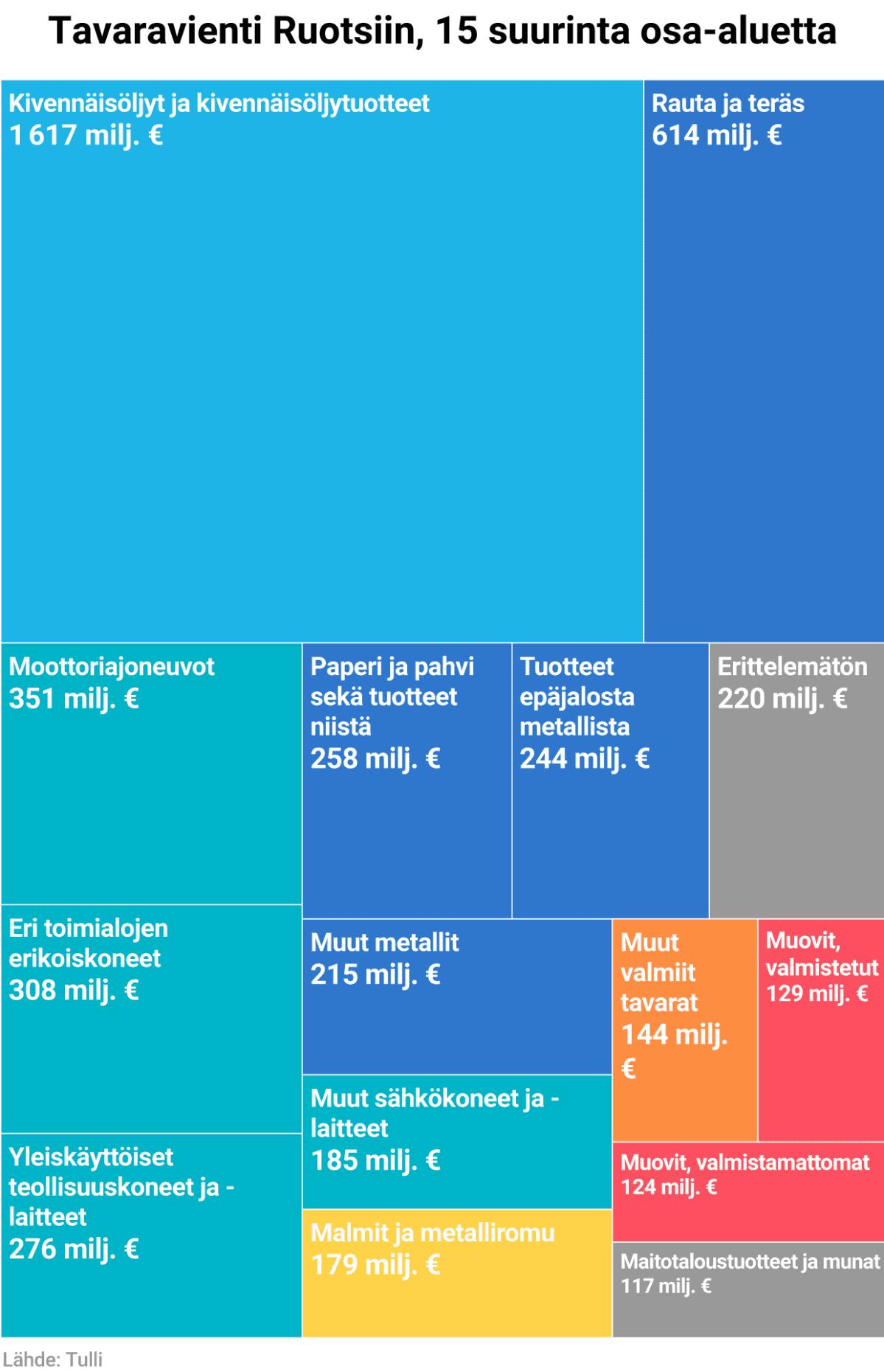 Tavaravienti Ruotsiin, 15 suurinta osa-aluetta