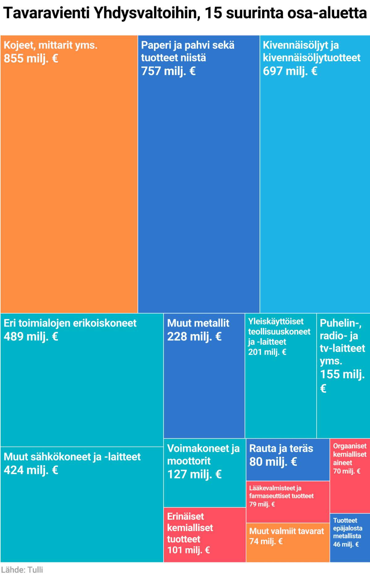 Tavaravienti Yhdysvaltoihin, 15 suurinta osa-aluetta