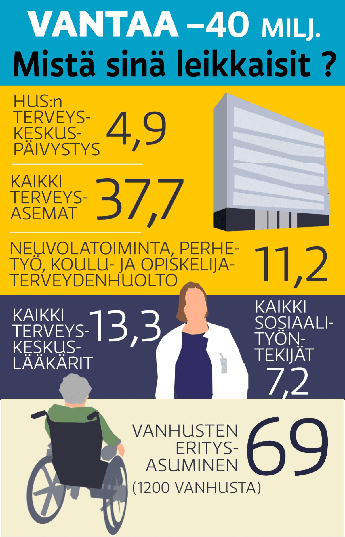 Vantaa sote -grafiikka